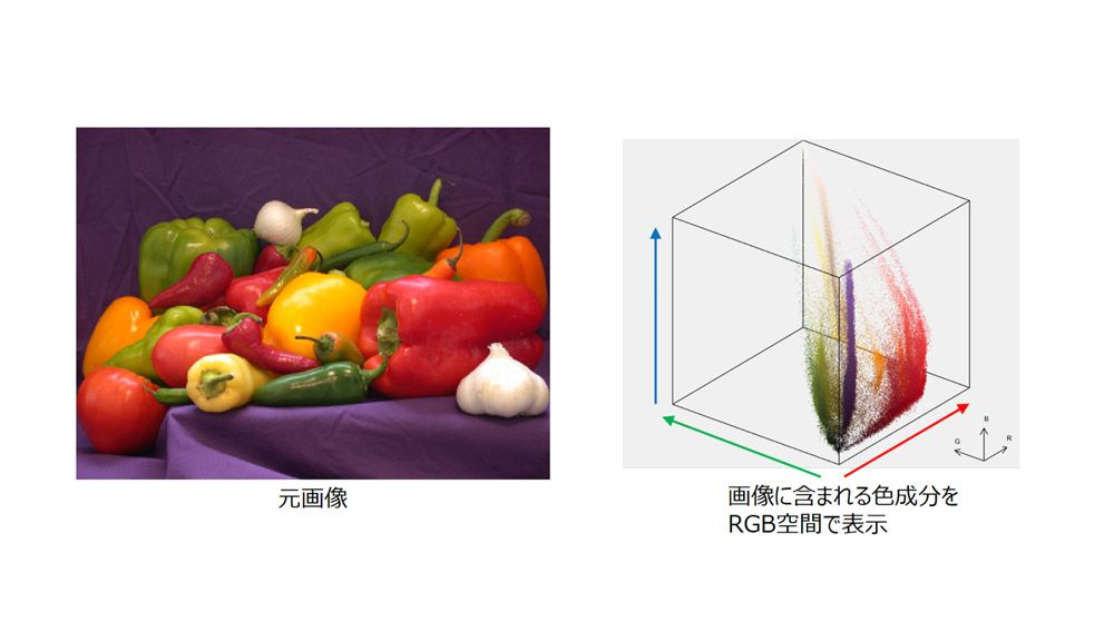 様々な色の構成方法(RGB色空間)