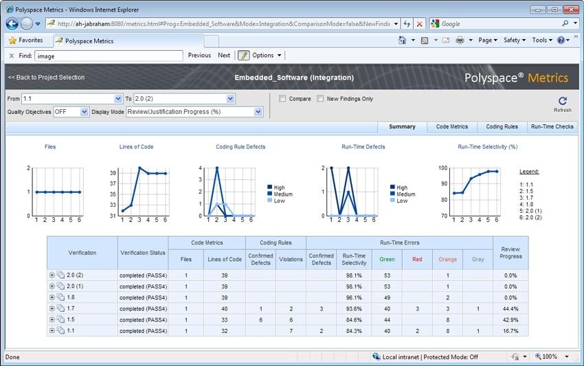 Polyspace Webダッシュボードで表示されたソフトウェア品質メトリクス