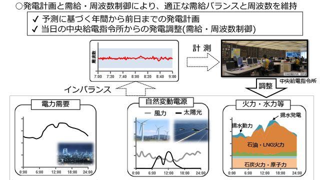 大規模電力システムの周波数変動解析用標準モデルの開発