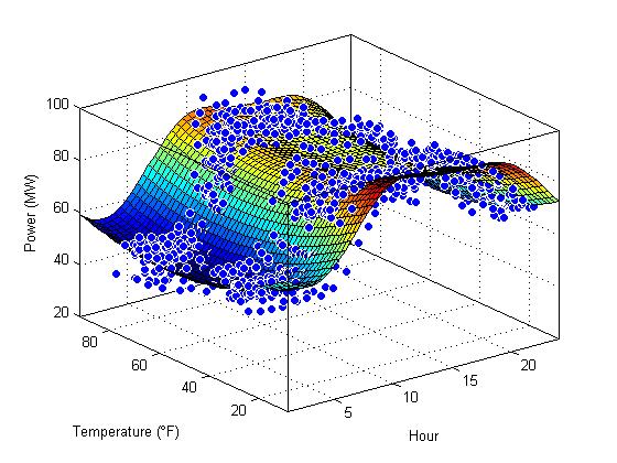 デマンドレスポンスの最適化に重要な電力需要予測データを3Dサーフェイスフィッティングによりモデル化