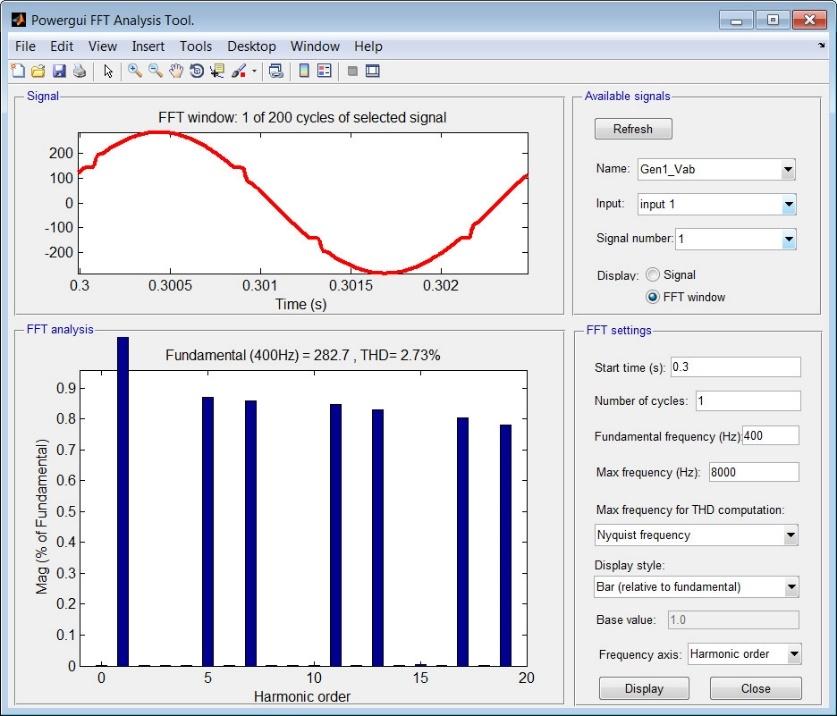 Simscape Electrical の FFT 解析ツール。電圧波形の周波数スペクトルが表示され、電力品質は、全高調波歪み率により計算されます。