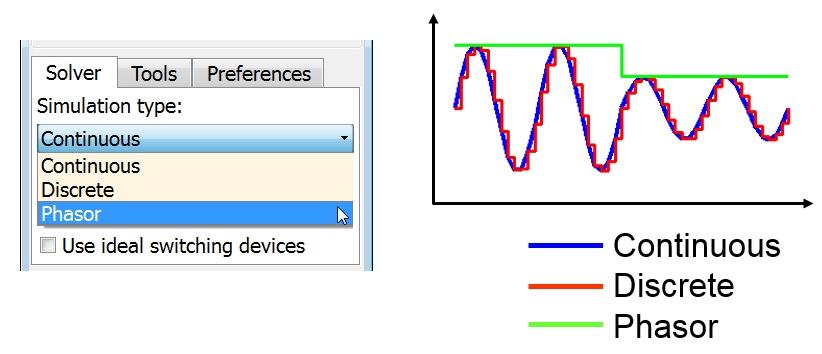 連続法、離散化法、またはフェーザ法シミュレーション モードのオプション (左) により、過渡安定度や単に回路電圧の大きさを解析 (右)。
