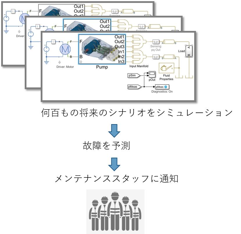 デジタルツインによる未来のシュミレーション、予知保全への適用
