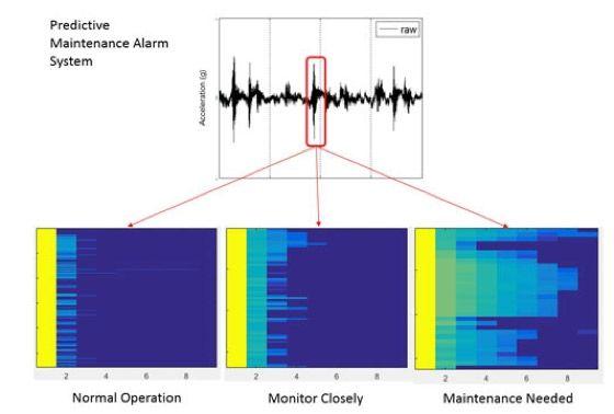 Baker Hughes、MATLAB による予知保全警報システム