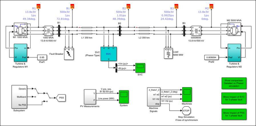 電力系統の Simulink デジタルツインモデル