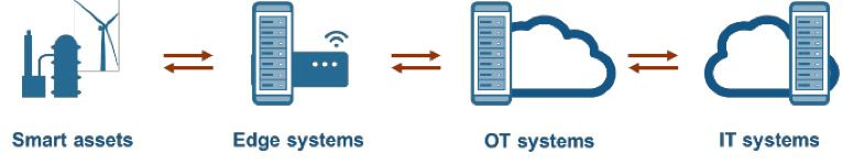 IoT の形態 - 必要な場所にデジタルツインを実装