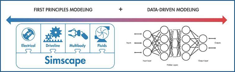 デジタルツインのモデル化手法 - 第一原理とデータドリブン
