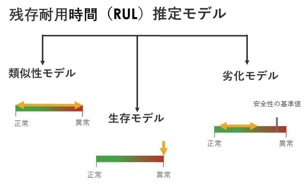残存耐用時間(RUL)推定モデル