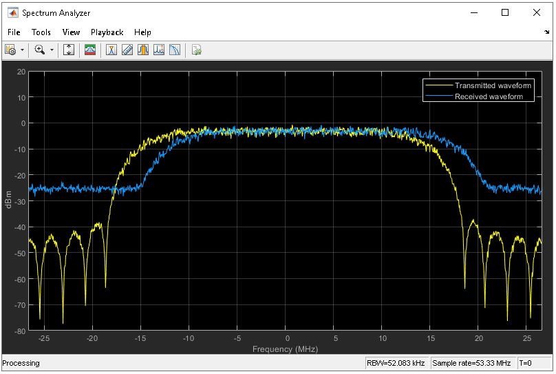 Figure 2 Plot of transmitted and received DVB-S2 spectra in MATLAB using Spectrum Analyzer, where the received signal is affected by significant CFO