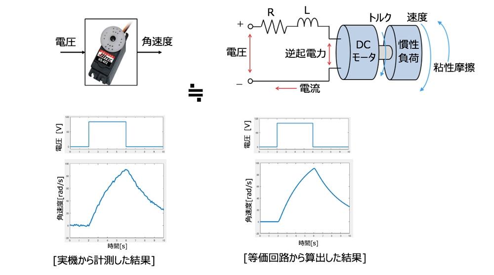 実機と等価回路から算出した結果
