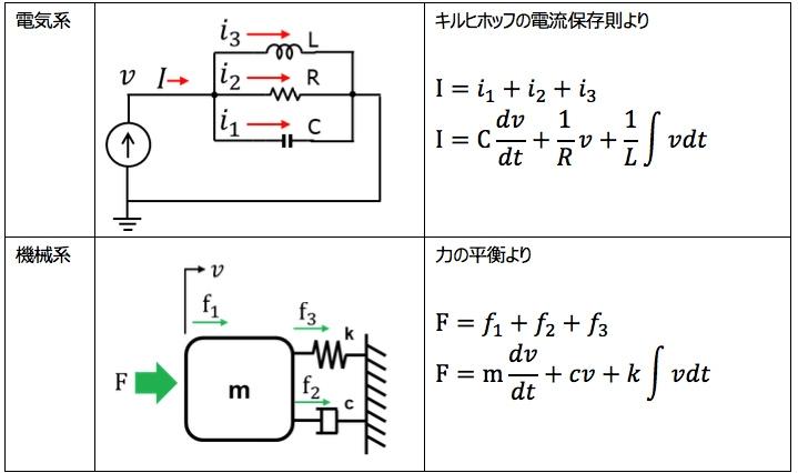 電気系と機械系での相似比較