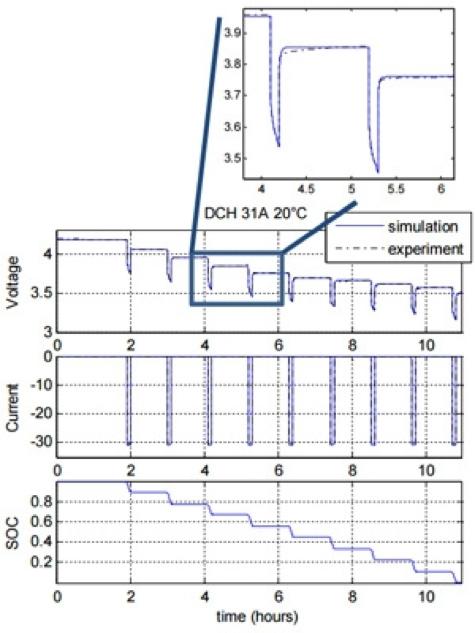 リチウムイオンバッテリでの、パルス電流放電に対する電圧応答、およびその結果のSOC