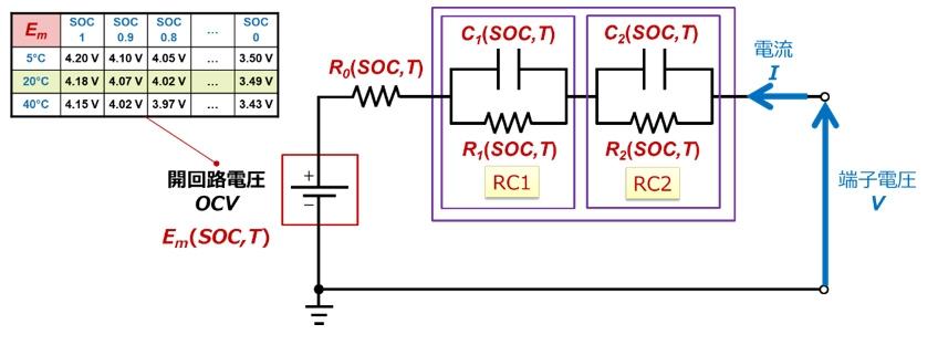 温度、SOCの影響を加味したバッテリー等価回路