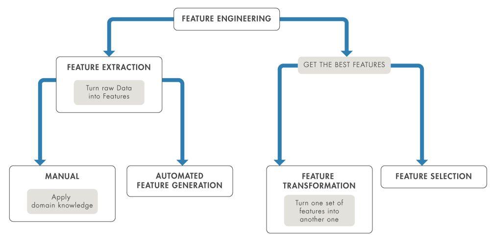 特徴量エンジニアリングの基本的なワークフロー。