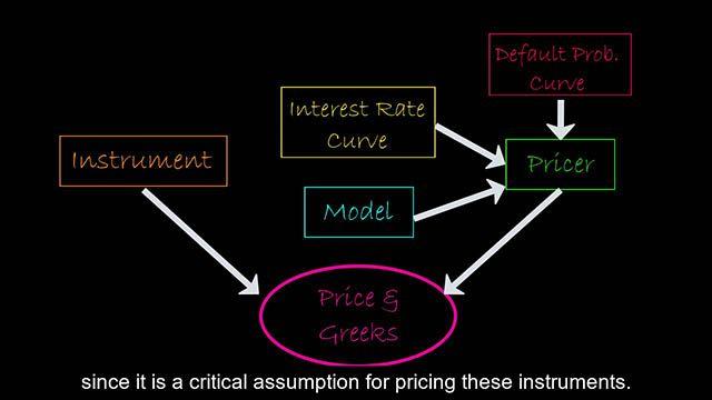 このビデオでは、R2020a で出荷された金融商品の価格付けのためのオブジェクトベースのフレームワークの概要を説明します。これにより、クライアントは価格付けワークフローを合理化し、ポートフォリオ内の金融商品をまとめて価格付けできます。