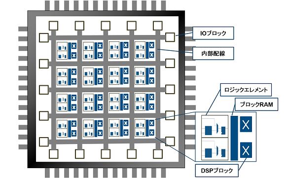 FPGAの内部構造