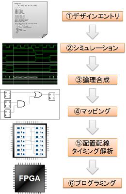 従来型FPGA設計フロー