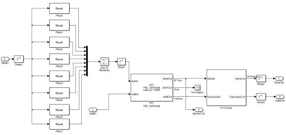 フィルタとFFT処理を行うSimulinkモデル