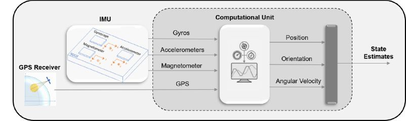 State estimation workflow in MATLAB using a GPS-aided inertial navigation system.