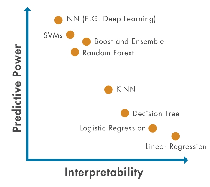 Figure 1: Trade-off between model performance and explainability.