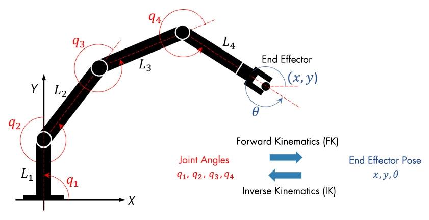 2リンクロボットの逆運動学計算