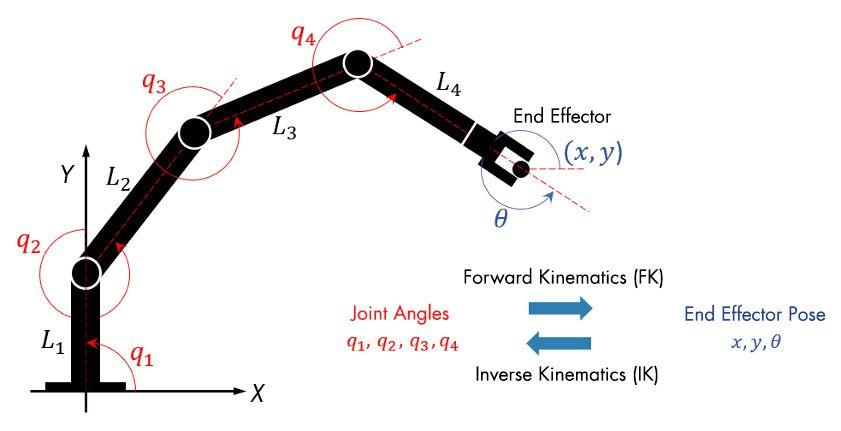 順運動学または逆運動学を使用して、ロボットの関節位置を設定。