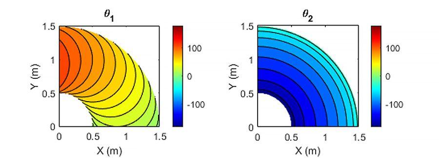 目的のエンドエフェクタ姿勢における関節角度 θ1 および θ2 の逆運動学の解析解。