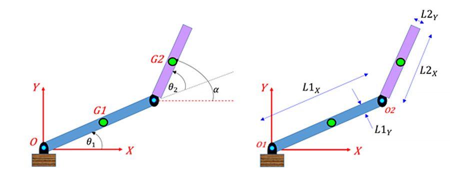 関節角度 θ1 および θ2 と関節パラメーターによって、逆運動学の解を計算する 2 リンクのロボットアーム。