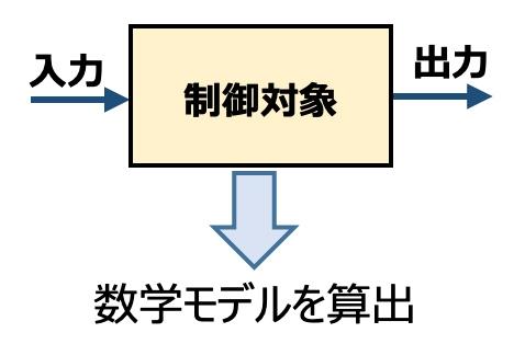 制御対象システムから数学モデルを算出するイメージ