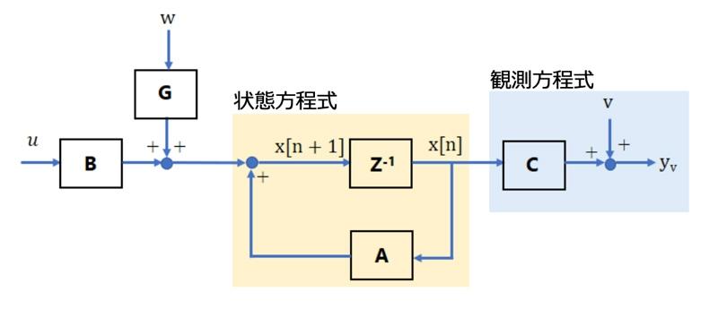 ブロック線図による離散時間系の状態方程式で表現した制御対象のシステム
