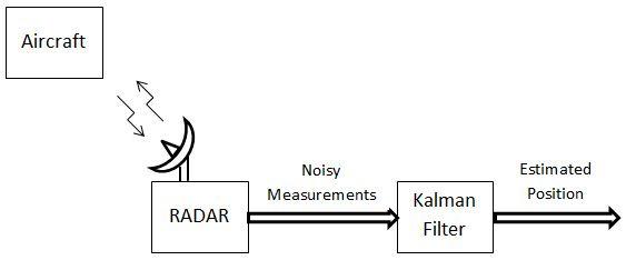 カルマンフィルターを使用した航空機の位置推定