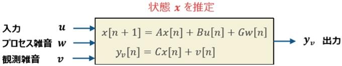 離散時間系の状態方程式で表現した制御対象のシステム