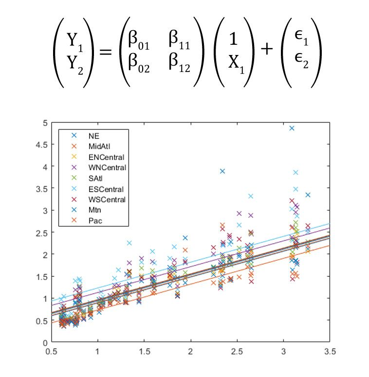 Multivariate linear regression example showing how to predict the flu estimates for 9 regions (response variables, Yi), based on the week of the year (predictor variable, X).