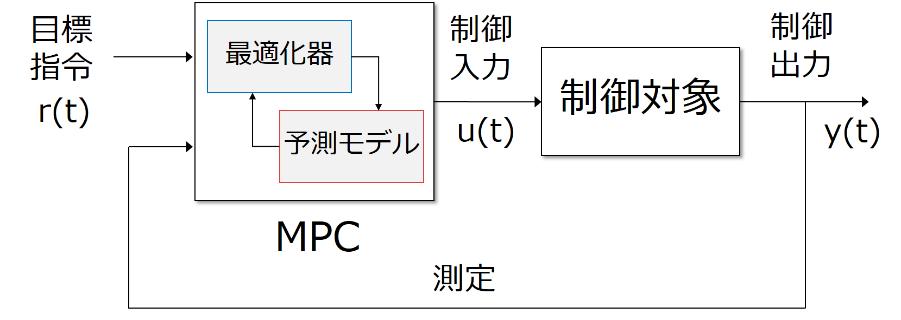 フィードバック制御系のブロック線図