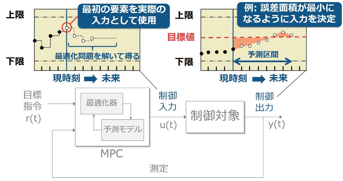 モデル予測制御の仕組み