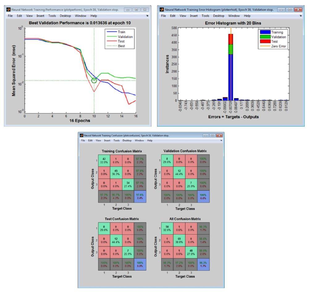 学習、検証、およびテストの各フェーズで利用できる、ネットワークパフォーマンスを分析するための後処理プロット。