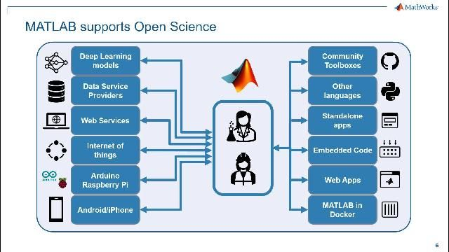 Discover how different MATLAB offerings support Open Science.