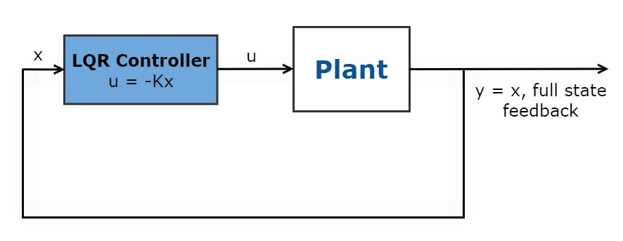 Fig 1. Schematic of Linear Quadratic Regulator controller.