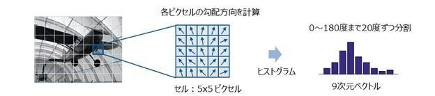 HoG特徴量の構造