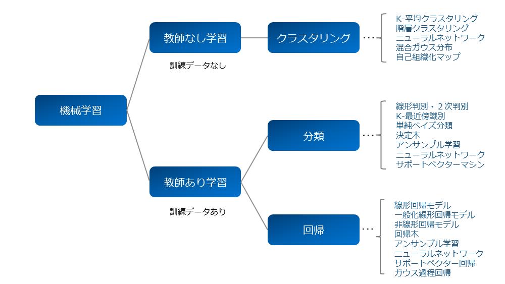 機械学習の代表的な手法