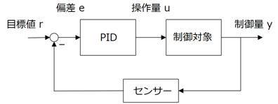 図1: フィードバック制御系
