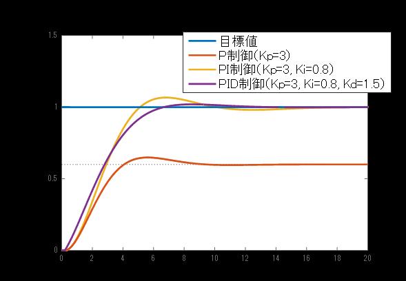 図6: 制御対象の出力応答(PID制御を適用した場合)