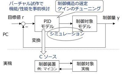 図7: モデルとシミュレーション技術を活用した開発