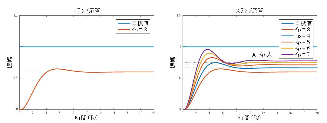 図3: 制御対象の出力応答(P制御を適用した場合)