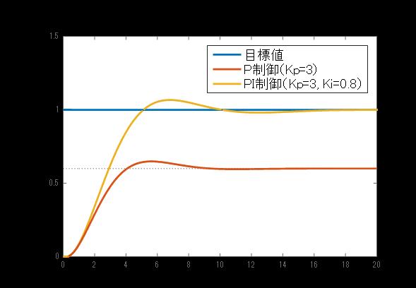 図4: 制御対象の出力応答(PI制御を適用した場合)