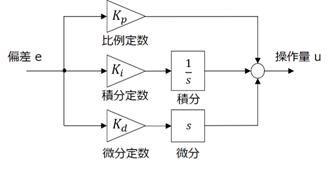 図2: PID制御器