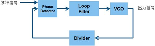 PLL Phase-Locked Loop - JP