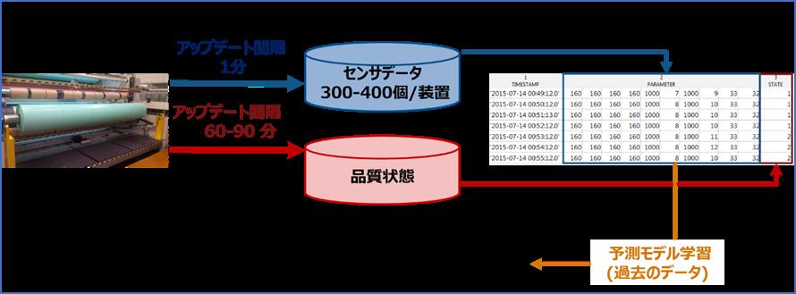 機械学習を用いた製造プロセスの予知保全システム