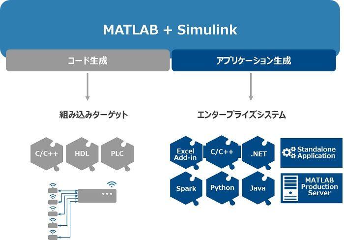 MATLABで開発したアルゴリズムのデバイスへの組み込み実装