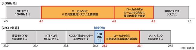 ローカル5Gの周波数割り当て